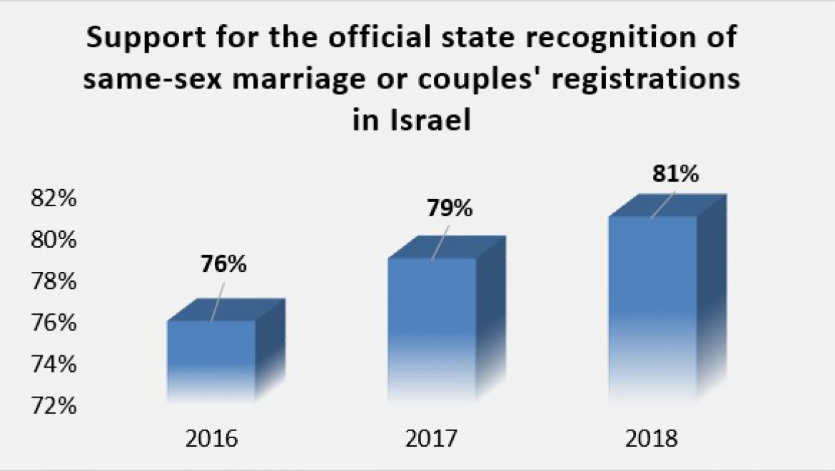 Public Opinion Survey on the Rights of Same-Sex Couples